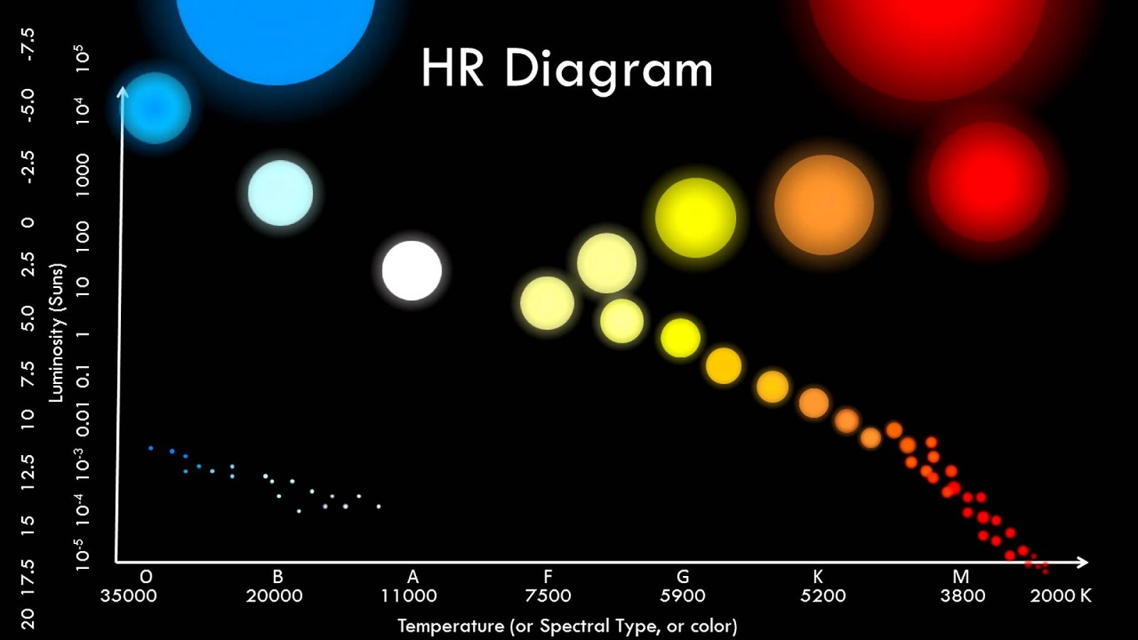 hertzsprung russell diagram activity 98 tj wiring re learning to teach day 139 h r