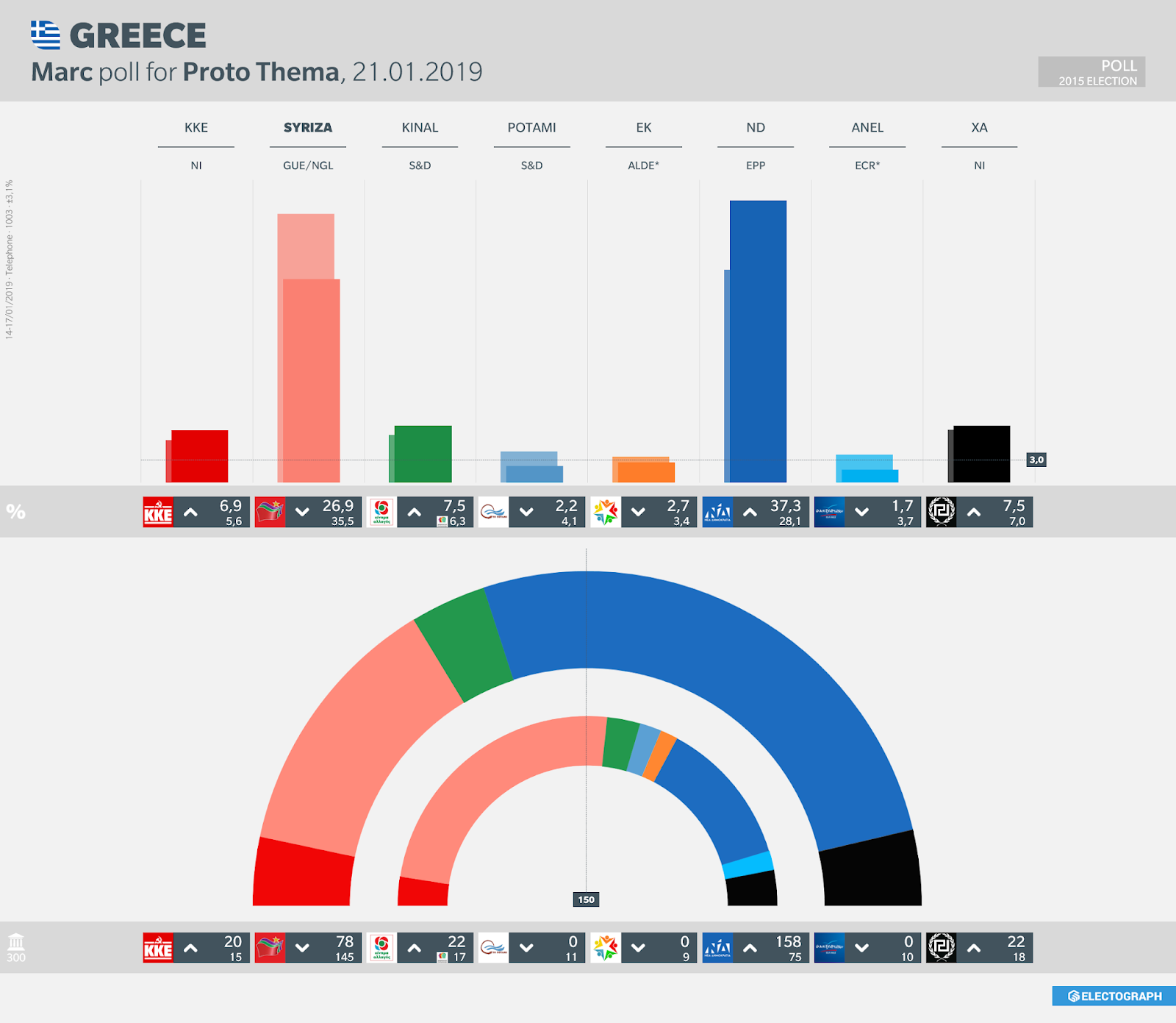 GREECE: Marc poll chart for Proto Thema, 21 January 2019