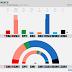 GREECE · Marc poll: KKE 6.9% (20), SYRIZA 26.9% (78), KINAL 7.5% (22), POTAMI 2.2%, EK 2.7%, ND 37.3% (158), ANEL 1.7%, XA 7.5% (22)