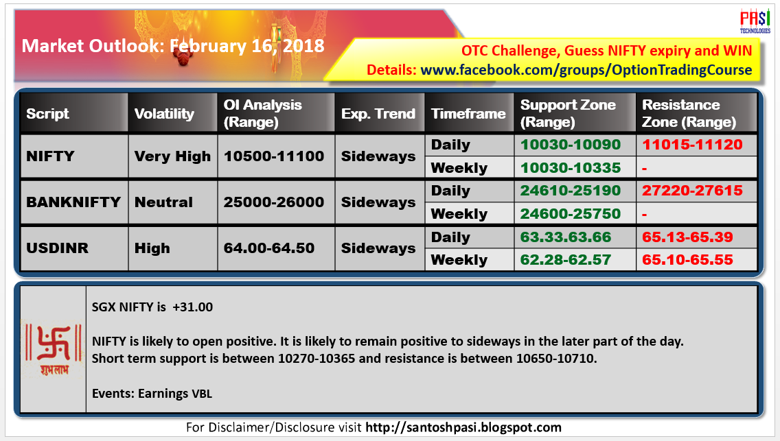 Indian Market Outlook: 20180216