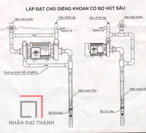 Thông tin về máy bơm nước hút giếng sâu 2 đầu Tân Hoàn Cầu ABC-1500 2HP