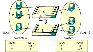 What is port based vlan ?