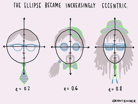 Indeks ekscentričnosti elipse