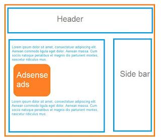 Cara Pasang Iklan Adsense di Tengah Postingan
