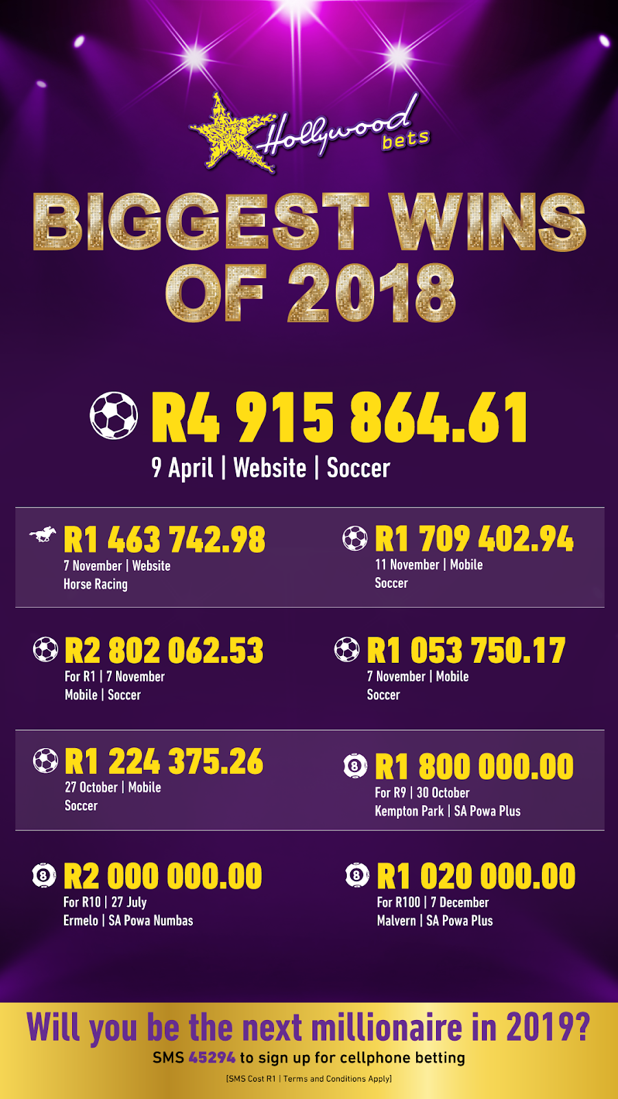 Biggest Wins of 2018 - Hollywoodbets
