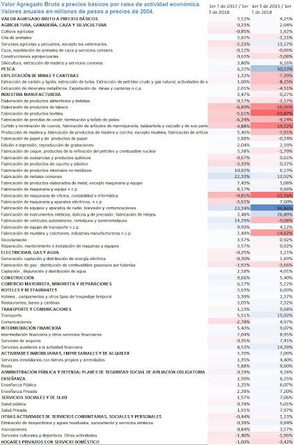 Transferencia de ingresos entre sectores, entre 2015 y 2018