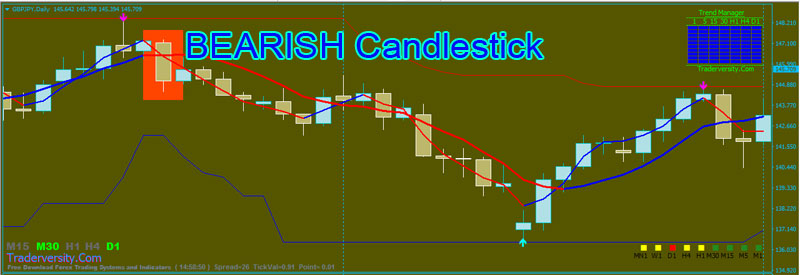 Forex-Bearish-Candlestick