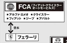 FCA 自動車業界 関係相関図