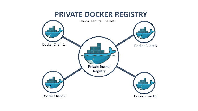 Docker Registry - Create Your Own Private Docker Registry