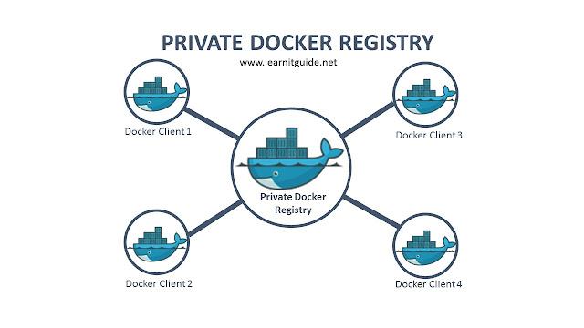 Docker Registry - Create Your Own Private Docker Registry