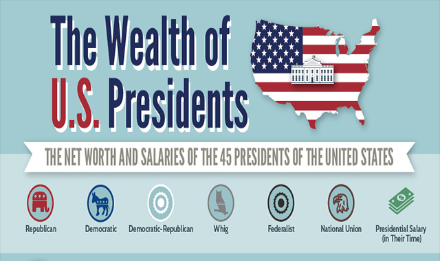 Who Were The Richest Presidents of All Time?