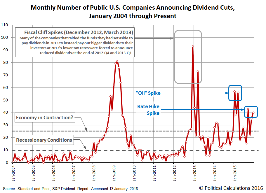 Monthly Number of U.S. Companies Announcing Dividend Cuts, January 2004 through December 2015