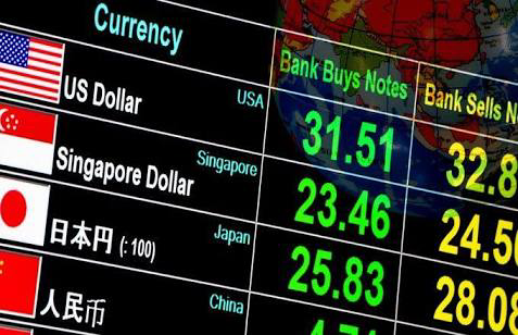 Forex ( Foreign Exchange Market)