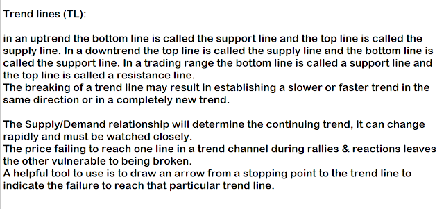 Wyckoff Trend lines.