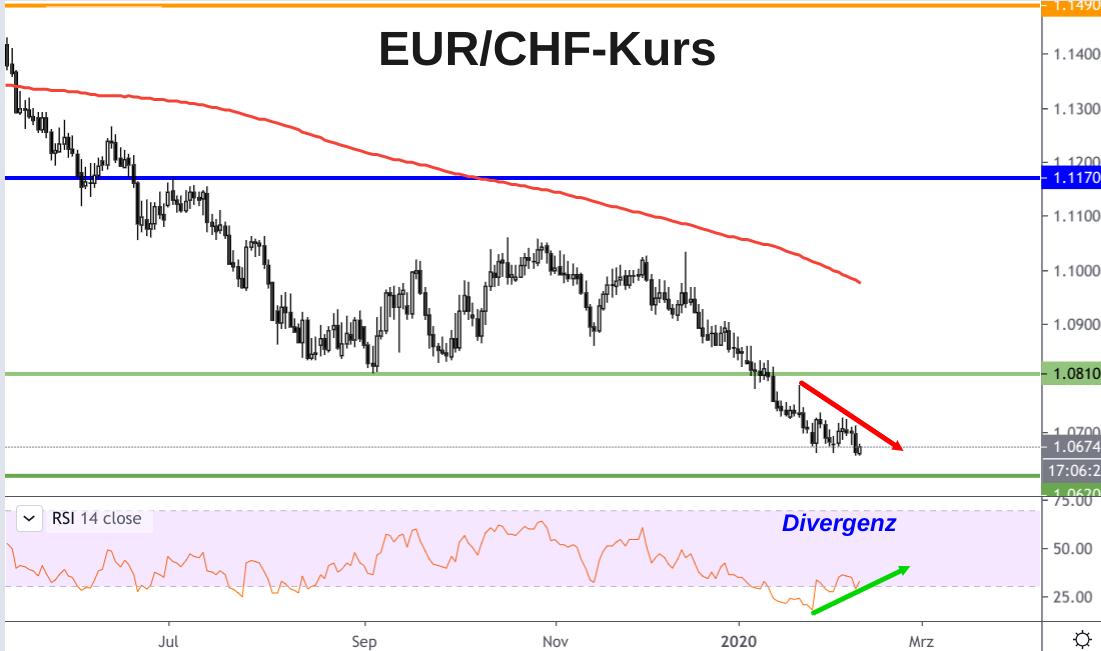EUR/CHF-Kurs charttechnische Analyse im Februar 2020 signalisiert Euro-Anstieg bis Ostern