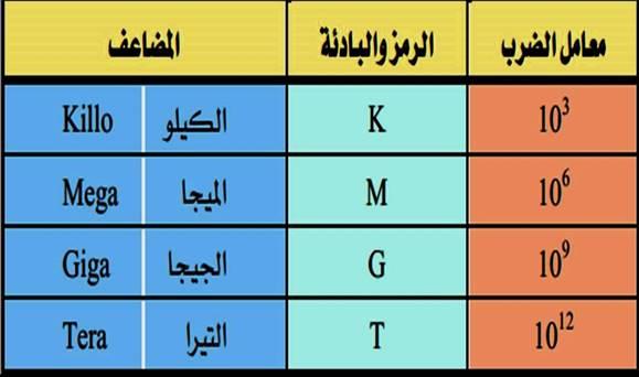 جدول مضاعفات الوحدات المستخدمة في الكهرباء والالكترونيات