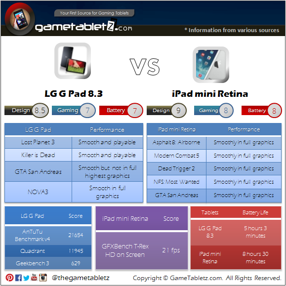 LG G Pad 8.3 vs iPad mini Retina benchmarks and gaming performance