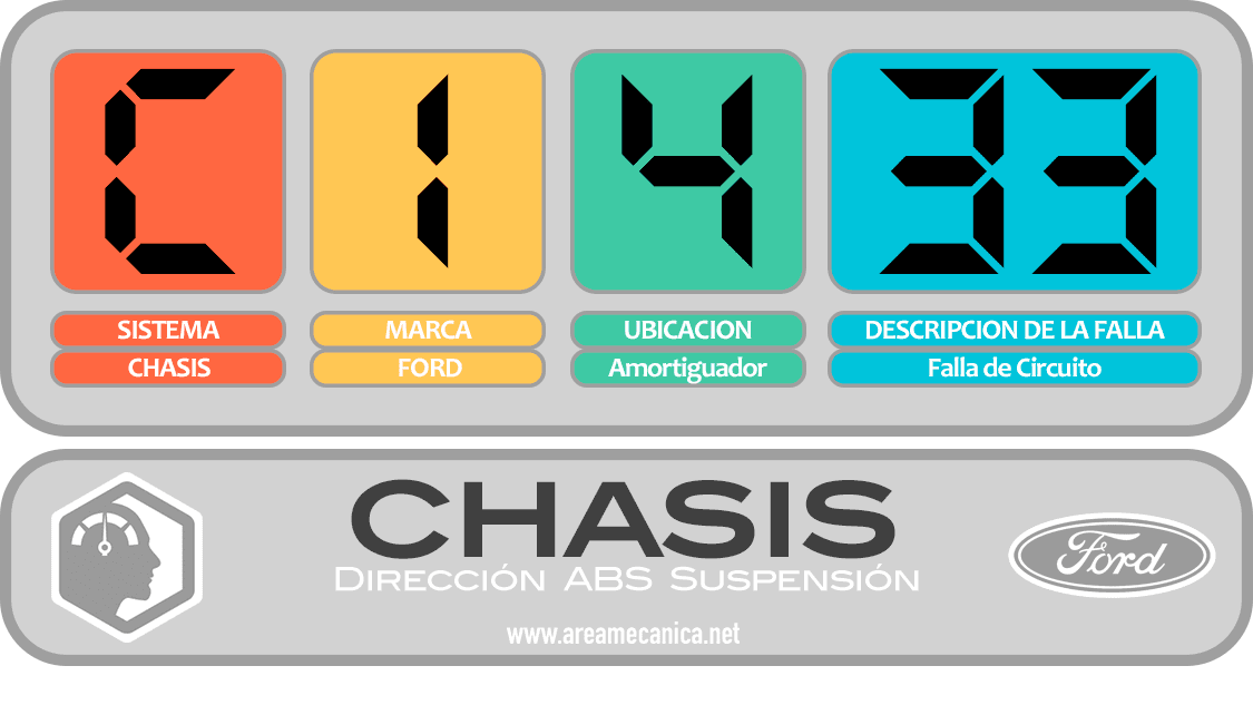 CODIGOS DE FALLA: Ford (C1400-C14FF) Chasis | OBD2 | DTC