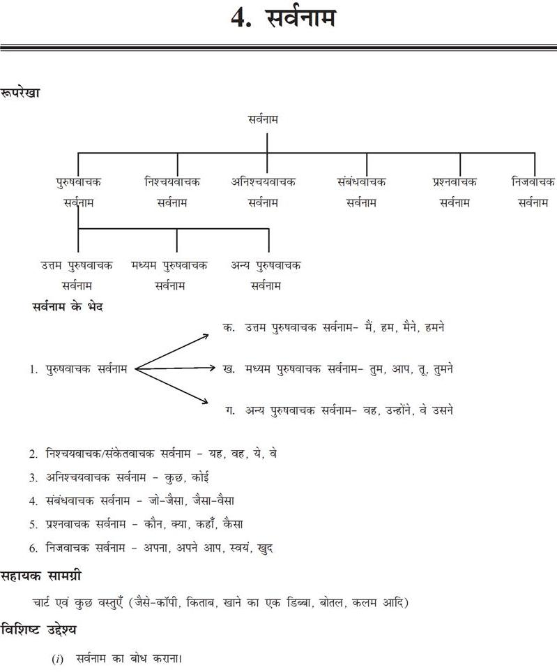 हमारी हिंदी: / Lesson plan of sarvanam / sarvanam ki path