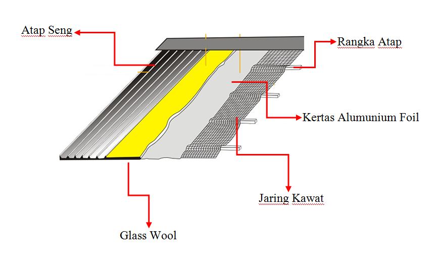 pemasangan aluminium foil pada atap
