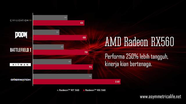 Performa AMD Radeon RX560