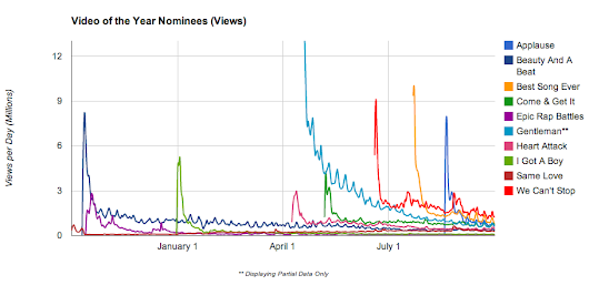 Data Behind the 2013 YouTube Music Awards Nominees