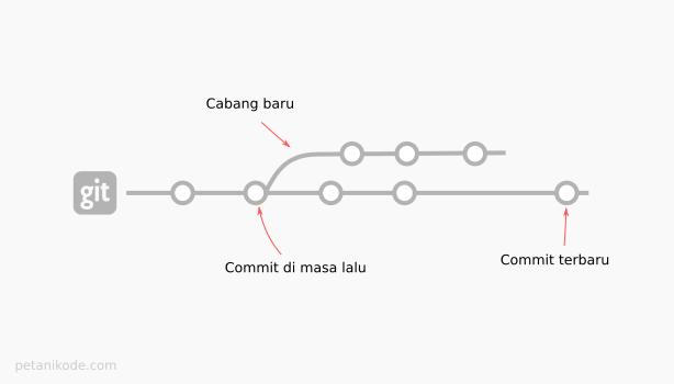 Membuat cabang baru dari commit masa lalu