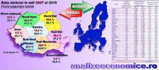 Sărăcia a crescut odată cu economia în România