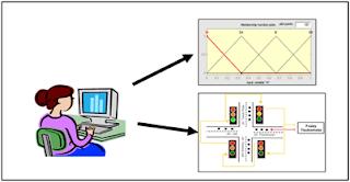 Skripsi Analisa Simulasi Pengendali Rambu Lalu Lintas Menggunakan Logika Fuzzy