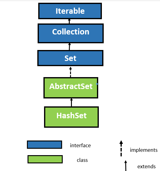 HashSet class in java with example