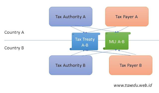 MLI dan P3B akan berjalan Berbarengan (www.taxedu.web.id)