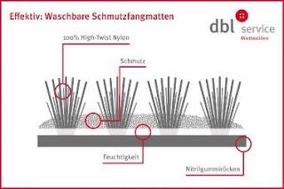 Waschbare Schmutzfangmatten sorgen durch Aufbau und Material effektive für Hygiene.