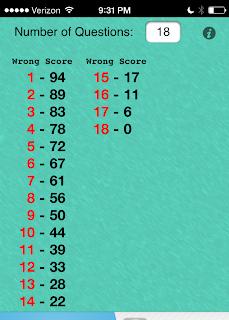 Groovy Grader for iOS: Easy grade calculation