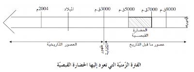 الموسوعة المدرسية - الفترة الزمنية التي تعود إليها الحضارة القبصية