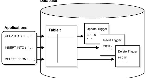 Compartiendo Tips de Oracle: Triggers o Disparadores de