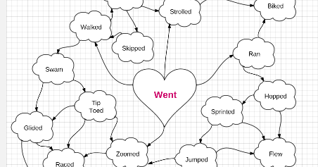 Lydia @ Tamaki Primary School: My WordWeb Of The Week