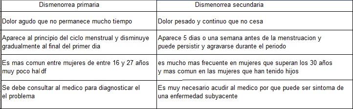 dismenorrea primaria y secundaria