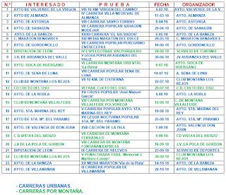 Clasificaciones Copa Diputacion Leon