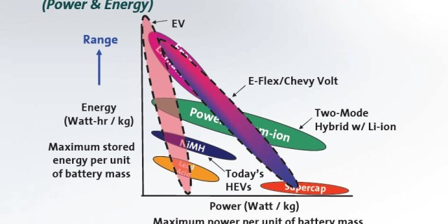 The future of battery technology | techno Review