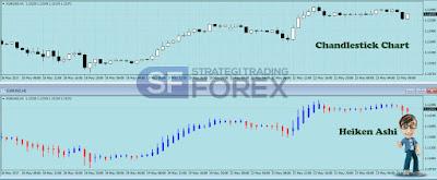 Srategi Forex Trading Indonesia