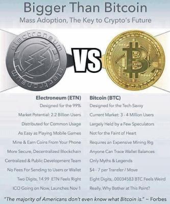 Electroneum Versus Bitcoin