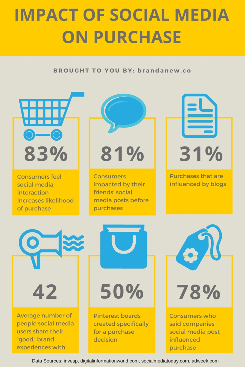 How-Does-Social-Media-Impact-Consumer-Purchases.jpg