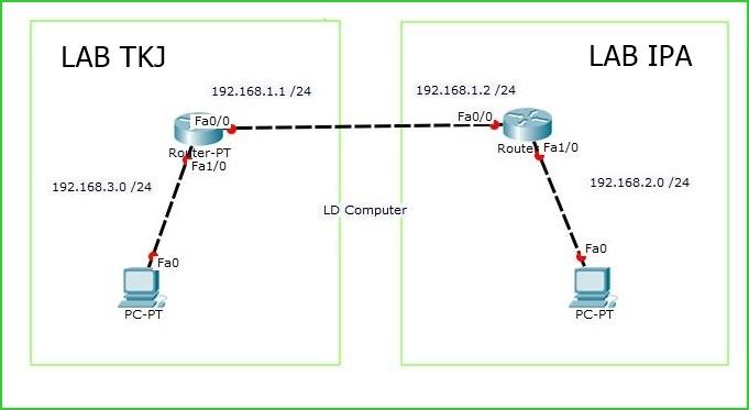 Cara Konfigurasi jaringan WAN sederhana di Cisco Packet Tracer