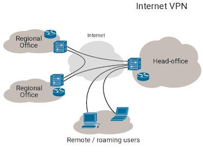 VPN kya hai Type of VPN in hindi