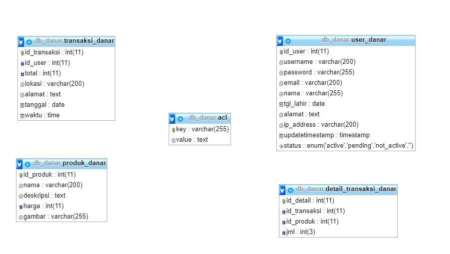 Tutorial Membuat REST API dengan Codeigniter dan JWT