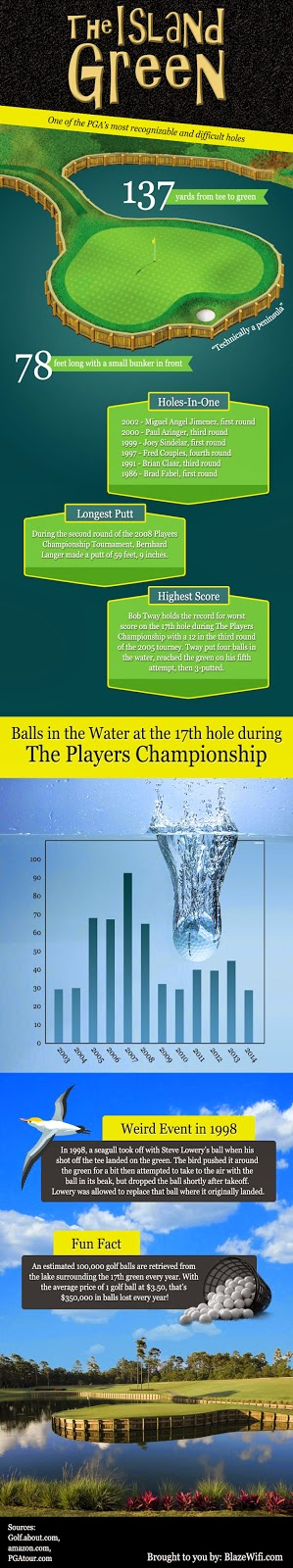 Players Championship Infographic