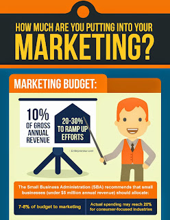 How Much Are You Putting Into Your Marketing