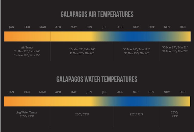 galapagos islands temperature