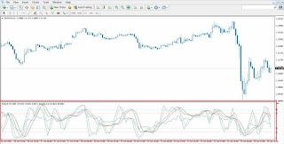 MT4 : Cara Mudah Combine Indicator dalam 1 Windows