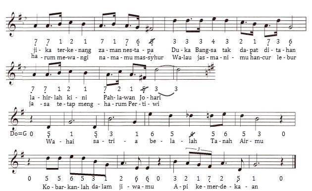 Kumpulan Not Angka Lagu Wajib Nasional, Lengkap!